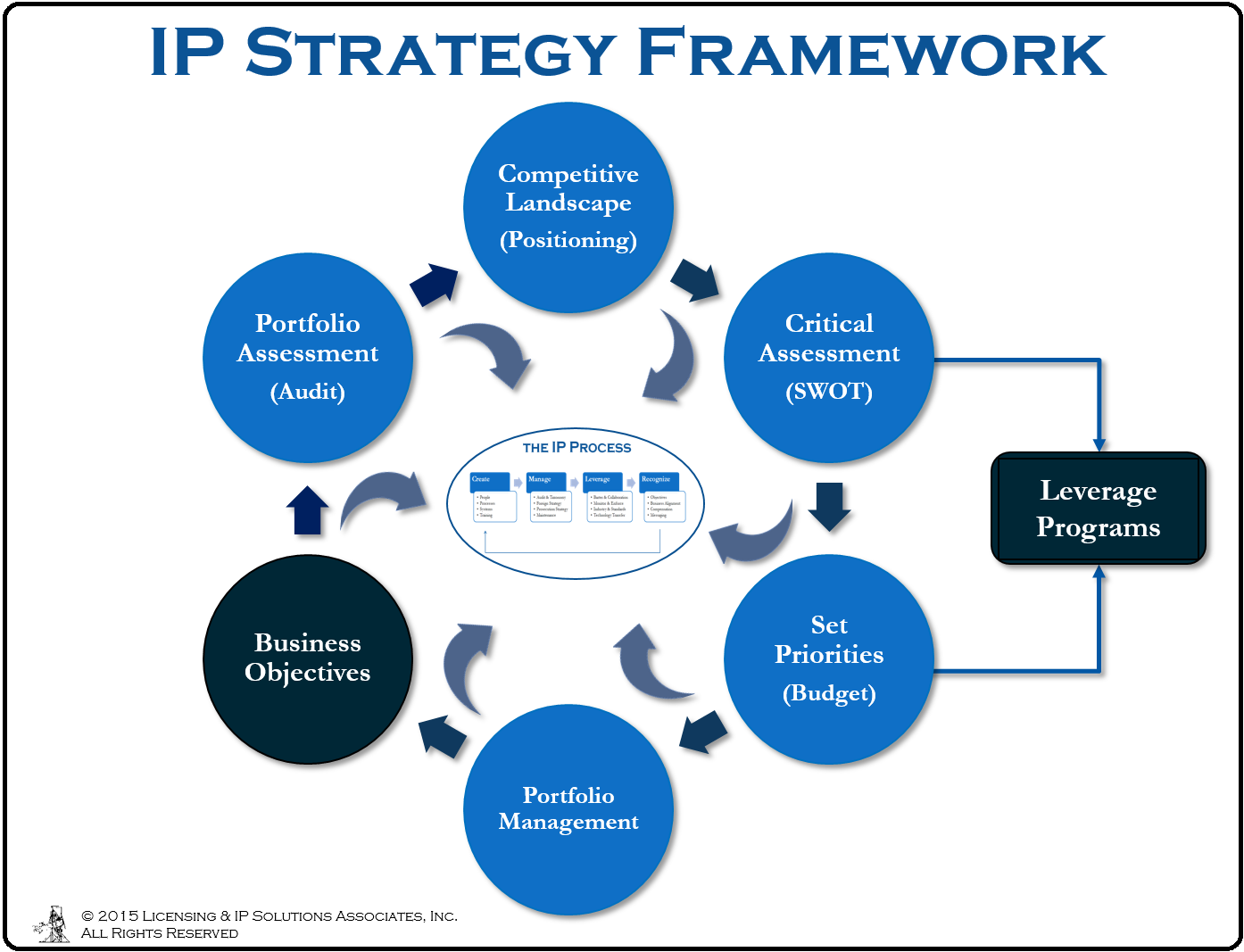 implementation of strategic management to develop Many hr groups struggle to formulate a talent management strategy that maps  out their goals and priorities for the year and ties these to their organization's.